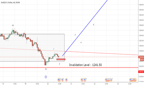 XAUUSD: Gold moving up as expected (Elliott Wave Analysis)