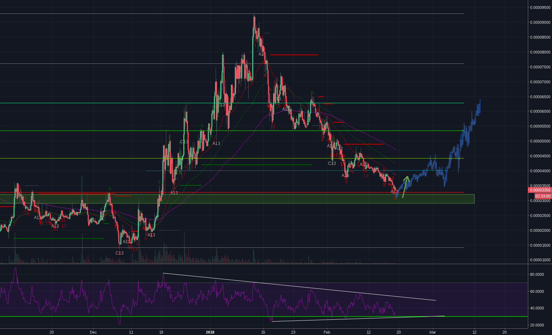Potential short term bullish trade