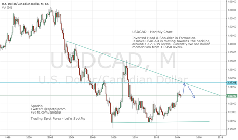 USDCAD: $USDCAD looking for 700 Pips Upside ? Let's #SpotPip