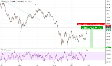 USDOLLAR: sell dollar