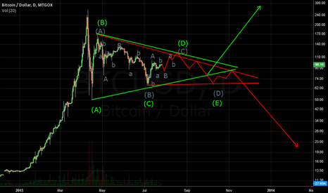 BTCUSD: Triangles