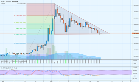 STRATBTC: STRAT-BTC ( Well? A great time to buy.  Who agrees?)