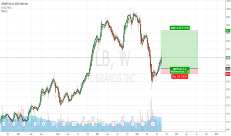 LB: Retail Stocks Set to Soar LB Brands | 1 Week Chart