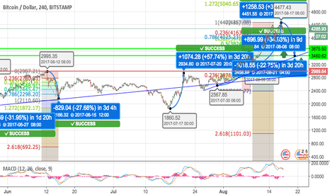 BTCUSD: BTC/USD - Past behaviour