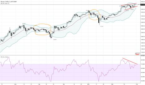 BTCUSD: BTC/USD Byki powinny być zaniepokojone tym wykresem