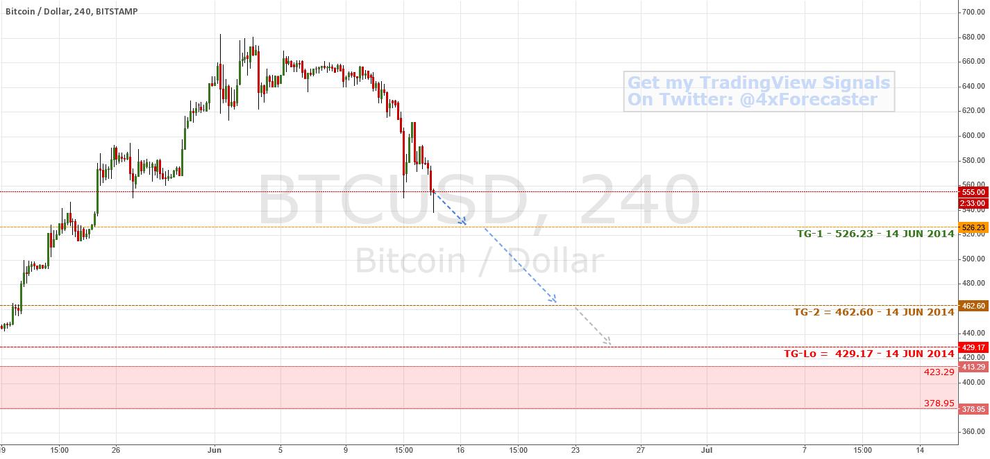 Forecast support levels | $BTC $LTC #Bitcoin #Litecoin #Forex