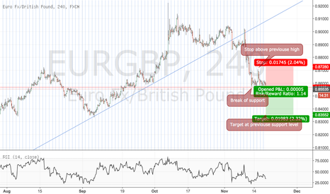 EURGBP: Short at the break of previouse support