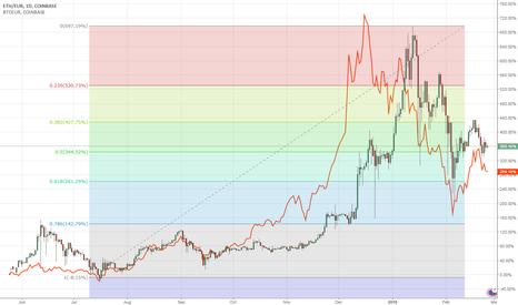 ETHEUR: Bitcoin and Ethereum Co-Chart with Fibo levels