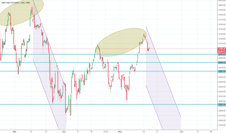 SP1!: Bearish Reversal on S&P