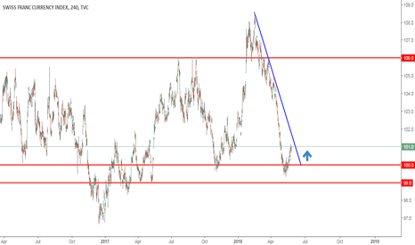 SXY: CHF hitting strong support