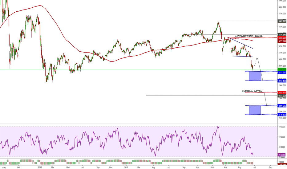 SHCOMP: Shanghai Composite Index - China is in a bear market?