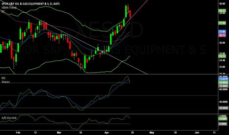 XES: XES short term reversal bearish swing trade