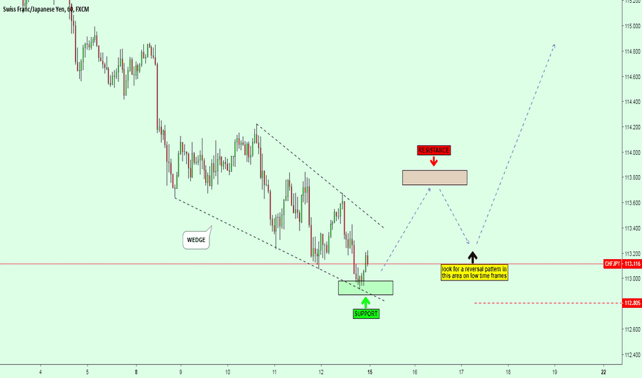 "CHFJPY: CHFJPY / TECHNICAL CHART - ""WEDGE"""