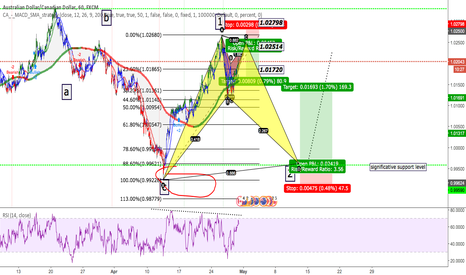 AUDCAD: harmonic patterns + elliotwaves + rsi