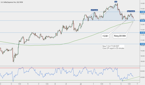 USDJPY: Waiting for Core CPI Report for signal