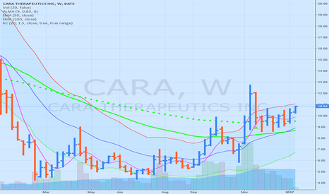 CARA: CARA heading to 12.80