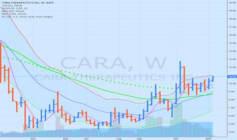 CARA: CARA heading to 12.80