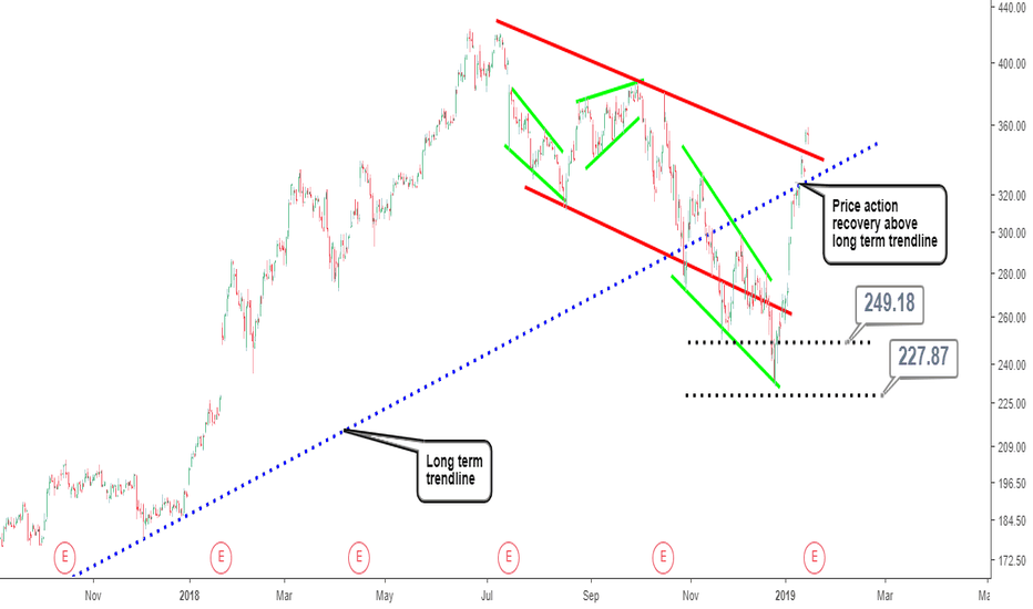NFLX: Netflix Stock Analysis:Bulls Cannot be Stopped...