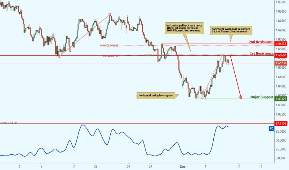 EURNZD: EURNZD approaching resistance, potential drop!