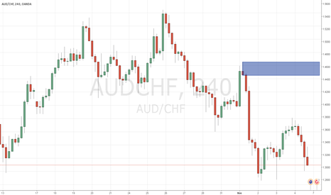 AUDCHF: short H4 supply and demand
