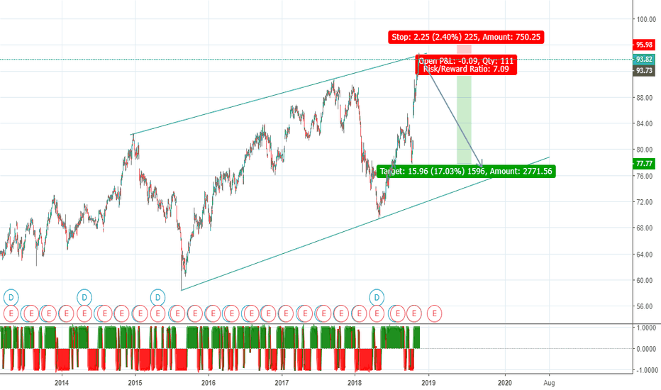 PG: PG Top candle on rising wedge
