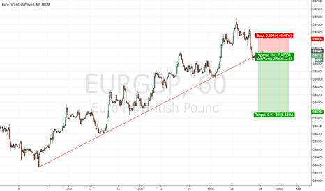 EURGBP: EURGBP short to 618