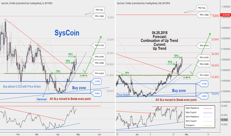 SYSUSD: A New Trading Opportunity to Buy. TP3 hit with 127292224 profit.