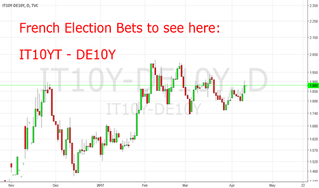 IT10Y-DE10Y: French Election Fears To See Here