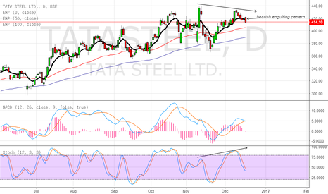 TATASTEEL: negative divergence  short the stock