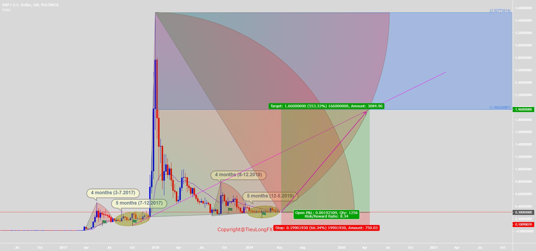 vn.tradingview.com