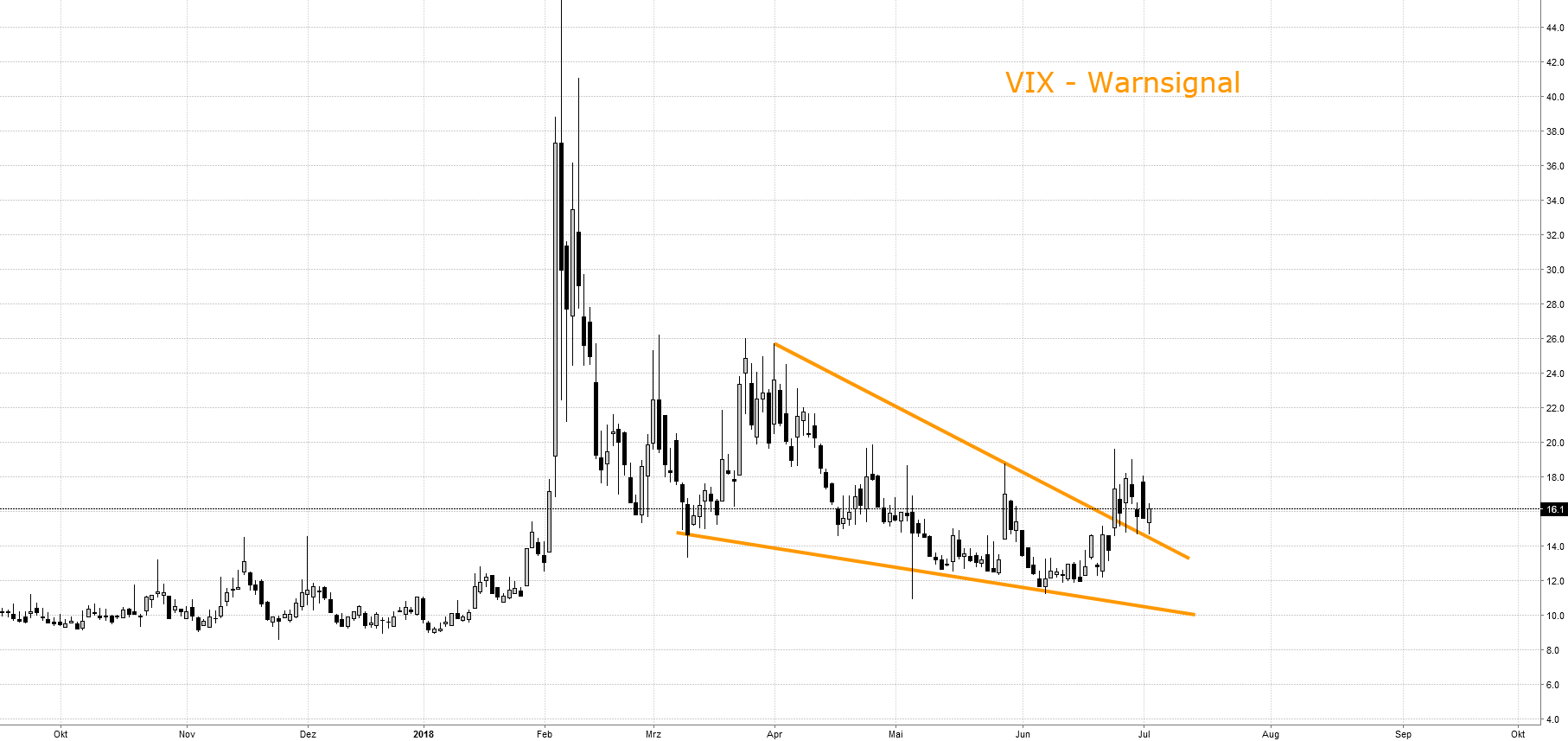 VIX mit Warnsignal