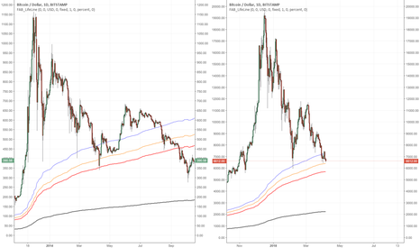 BTCUSD: Anatomy of a bubble burst: 2014 vs 2018