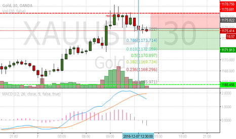 XAUUSD: Gold Short , simple chart (scalp)