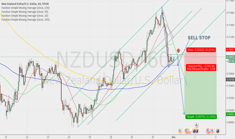NZDUSD: Sell after breakout