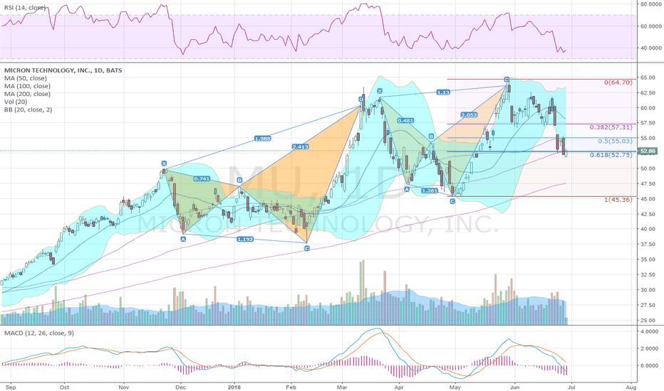 MU: Retraced 61.8% of bearish Shark pattern, $MU