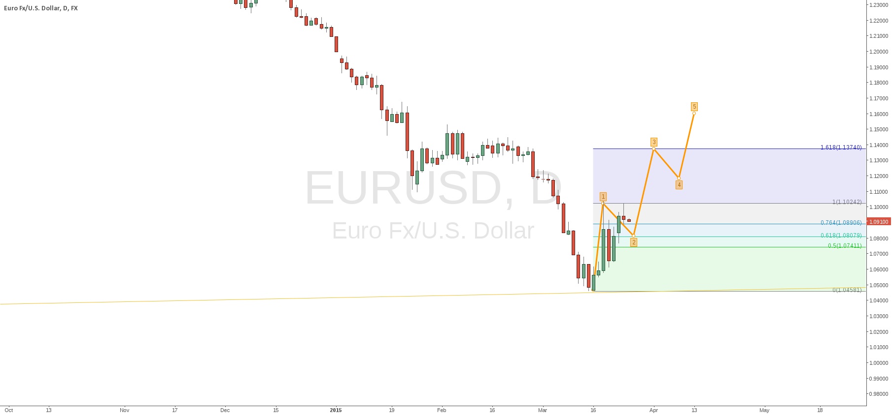EURUSD short, then long