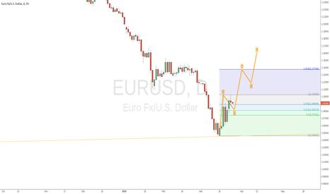 EURUSD: EURUSD short, then long