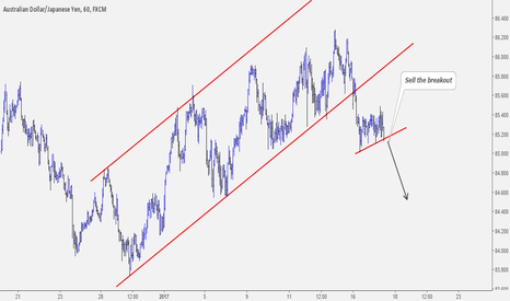 AUDJPY: AUDJPY Flag Pattern Offers a Sell Opportunity