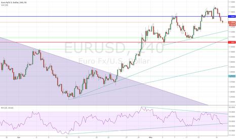 EURUSD: Higher High Complicates but Head & Shoulder Still Valid