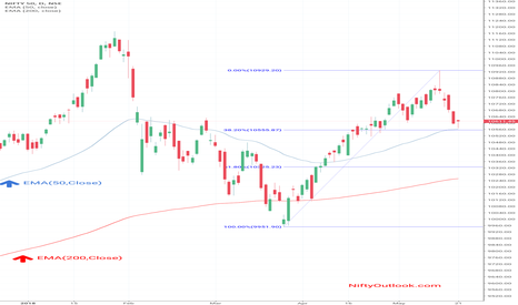 NIFTY: Nifty Outlook For 21 May 2018