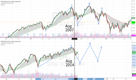 DIA: The Dow 2007 vs 2014