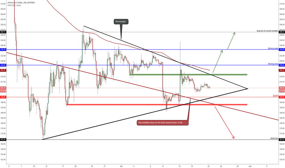 ETHUSD: ETHEREUM Weekly Forecast