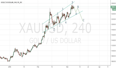 XAUUSD: Could Gold produce corrective wave ABC ?