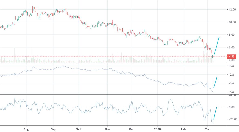 Bullish on AMC stock for NYSE:AMC by KingHammer_ — TradingView