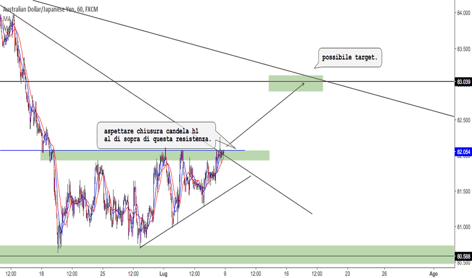 AUDJPY: audjpy possibile long.
