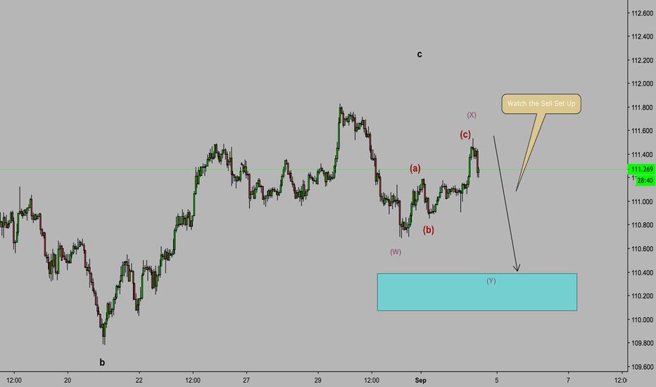 USDJPY: USD/JPY Elliot Wave Sell Set Up