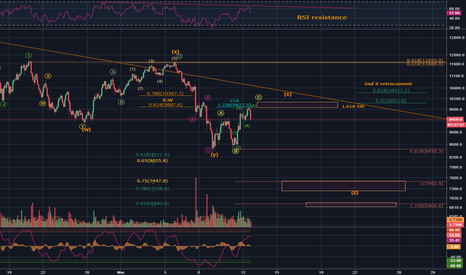 BTCUSD: BTC/USD - Its not done, yet !