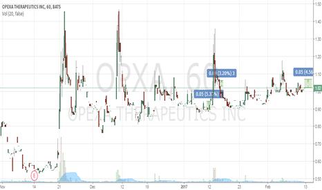 OPXA: Buy 1.0-1.02 TP 1.07 SL 0.95