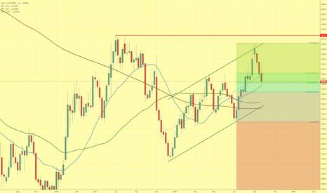 GC1!: Goldpreis korrigiert weiter den vorangegangenen Anstieg