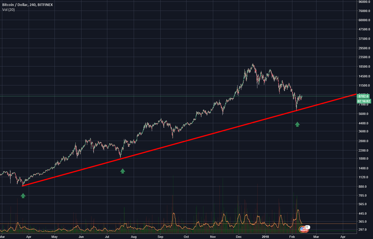 BTC trendline is still working